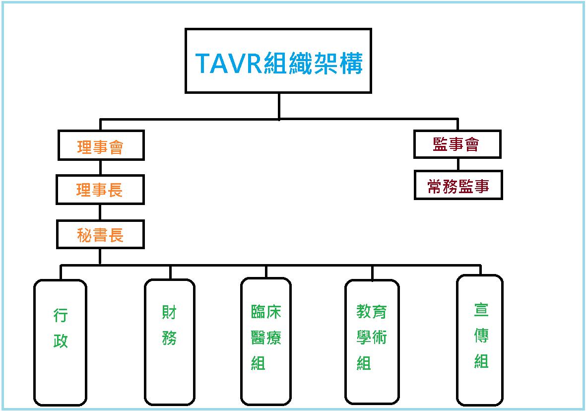 TAVR組織架構